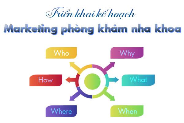 Triển khai kế hoạch marketing cho phòng khám nha khoa theo mô hình 5W-1H