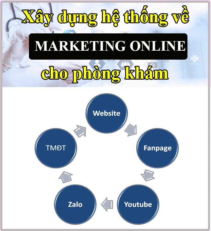 xây dựng hệ thống marketing online về phòng khám