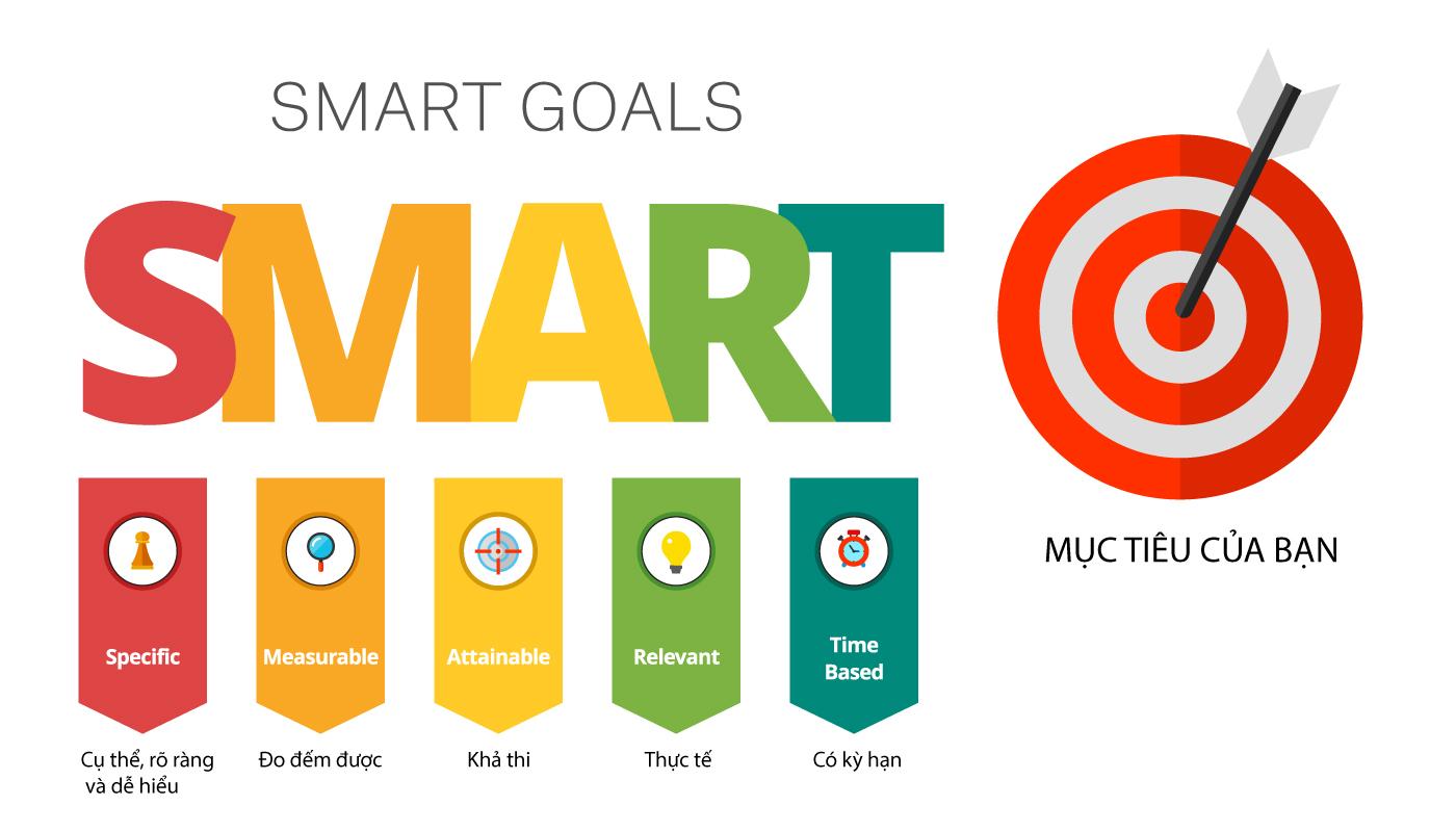 Đặt mục tiêu theo SMART giúp bạn không xa rời thưc tế